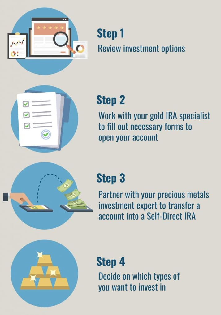 Steps for How to Transfer a Conventional  IRA Into a Gold IRA