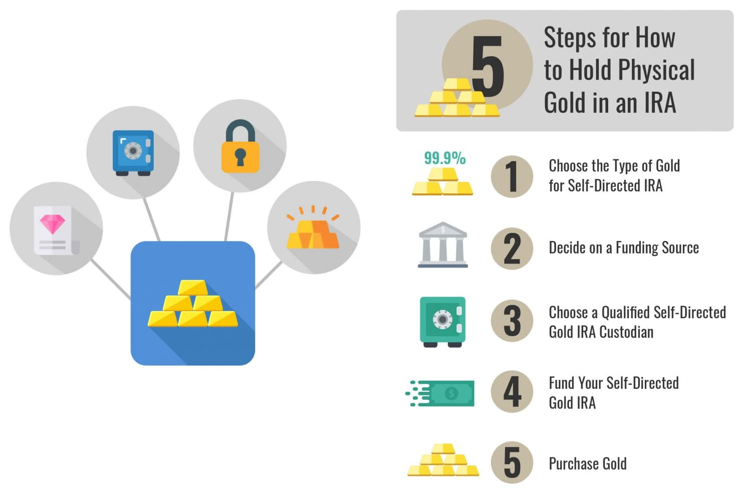 Why Choose a Self-Directed Gold IRA with Goldco?
